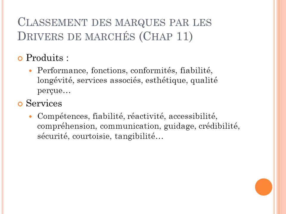 C LASSEMENT DES MARQUES PAR LES D RIVERS DE MARCHÉS (C HAP 11) Produits : Performance, fonctions, conformités, fiabilité, longévité, services associés