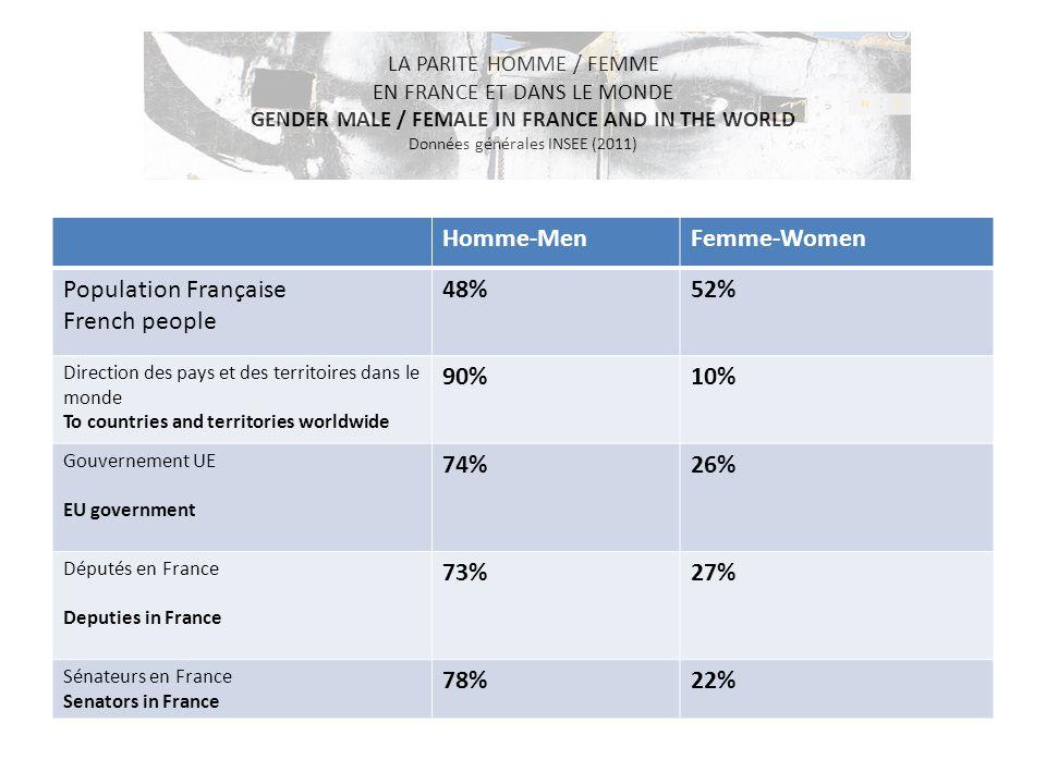 LA PARITE HOMME / FEMME EN FRANCE ET DANS LE MONDE GENDER MALE / FEMALE IN FRANCE AND IN THE WORLD Données générales INSEE (2011) Homme-MenFemme-Women