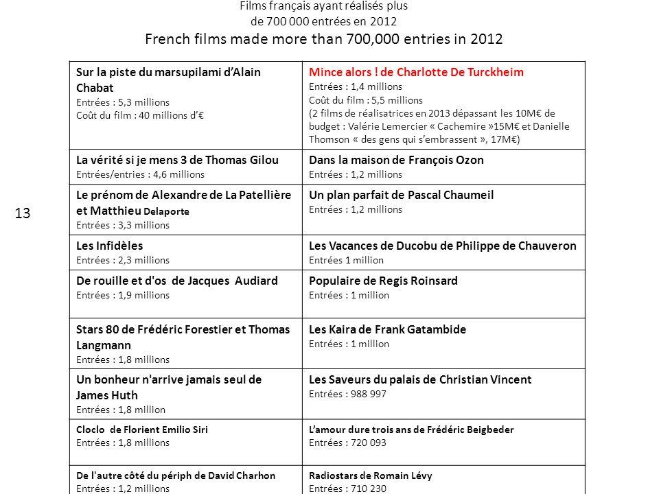 Films français ayant réalisés plus de 700 000 entrées en 2012 French films made more than 700,000 entries in 2012 Sur la piste du marsupilami d'Alai