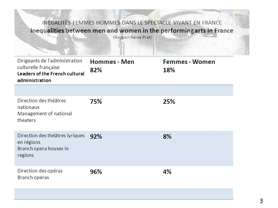 INÉGALITÉS FEMMES HOMMES DANS LE SPECTACLE VIVANT EN FRANCE Inequalities between men and women in the performing arts in France (Rapport Reine Prat) Dirigeants de l administration culturelle française Leaders of the French cultural administration Hommes - Men 82% Femmes - Women 18% Direction des théâtres nationaux Management of national theaters 75%25% Direction des théâtres lyriques en régions Branch opera houses in regions 92%8% Direction des opéras Branch operas 96%4% 3