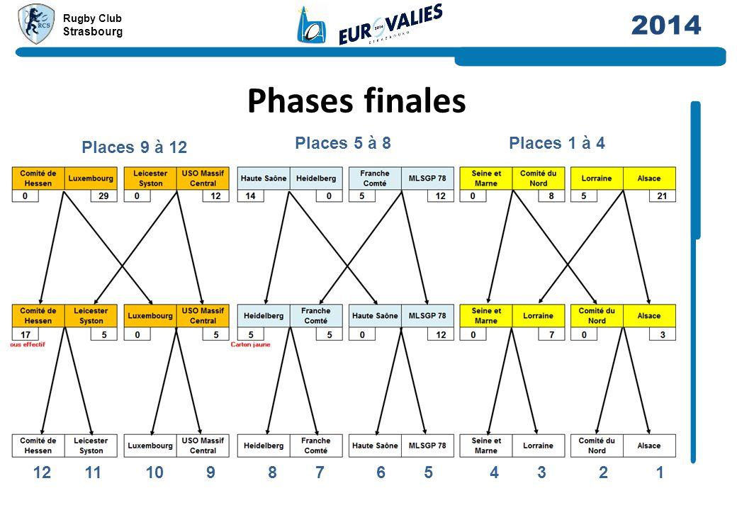 Rugby Club Strasbourg 2014 Phases finales Places 5 à 8 Places 9 à 12 Places 1 à 4 12 11 10 9 8 7 6 5 4 3 2 1