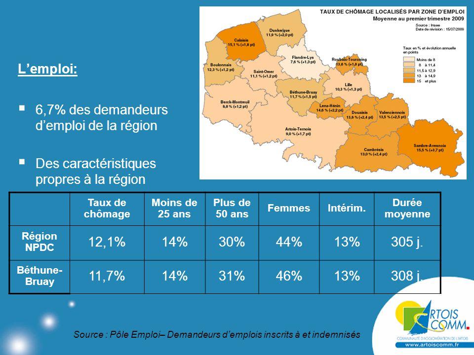 L'emploi:  6,7% des demandeurs d'emploi de la région  Des caractéristiques propres à la région Taux de chômage Moins de 25 ans Plus de 50 ans FemmesIntérim.