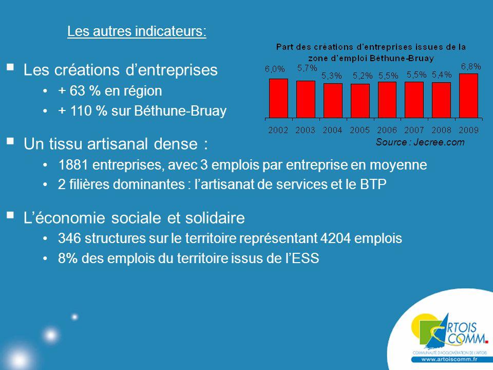 Les autres indicateurs:  Les créations d'entreprises + 63 % en région + 110 % sur Béthune-Bruay  Un tissu artisanal dense : 1881 entreprises, avec 3 emplois par entreprise en moyenne 2 filières dominantes : l'artisanat de services et le BTP  L'économie sociale et solidaire 346 structures sur le territoire représentant 4204 emplois 8% des emplois du territoire issus de l'ESS Source : Jecree.com