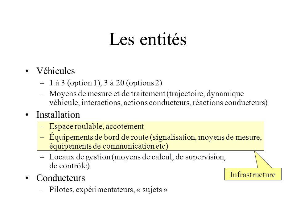 Les entités Véhicules –1 à 3 (option 1), 3 à 20 (options 2) –Moyens de mesure et de traitement (trajectoire, dynamique véhicule, interactions, actions