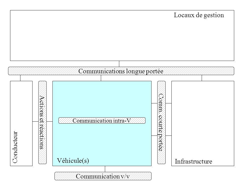 Locaux de gestion Véhicule(s) Conducteur Infrastructure Actions et réactions Communication v/v Communications longue portée Comm. courte portée Commun