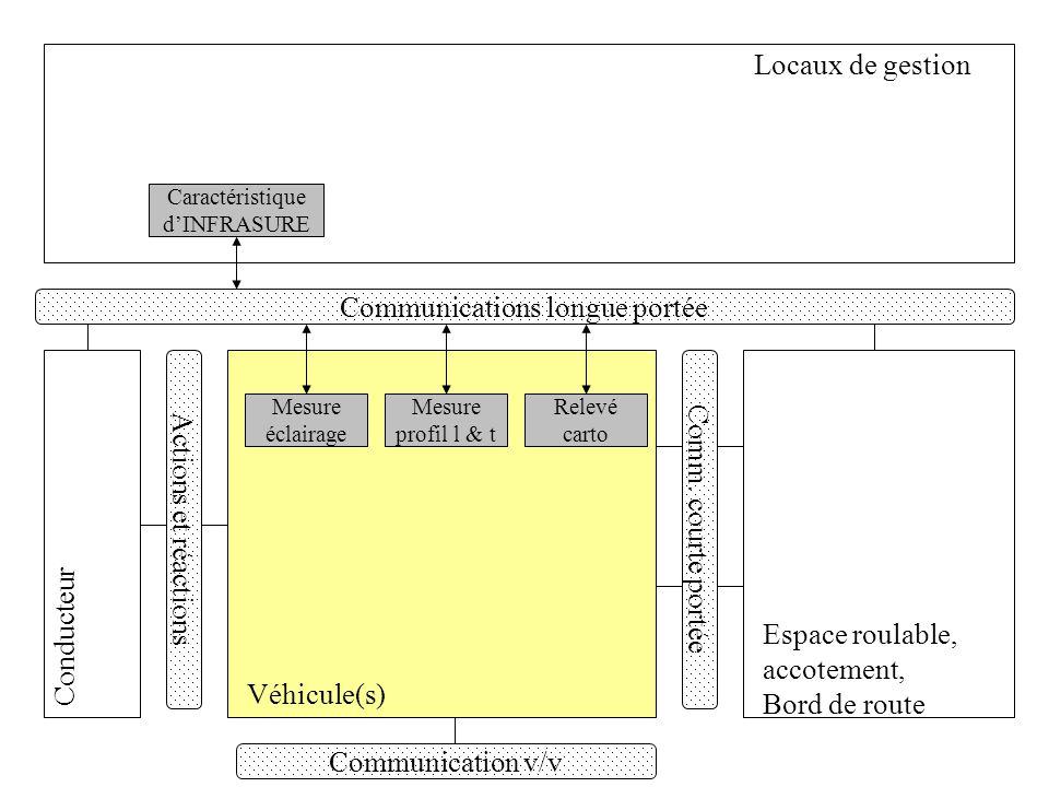 Relever les trajectoires Localiser les v/v et les v/i –Positions relative, position absolue, position sur une carte, capteurs et méthodes de mesure Relever vitesses (1%) et positions (10 cm) Relever accélérations (5%) et jerk (1%) Évaluer des systèmes embarqués de mesure de trajectoire –Compatibilité, systèmes « plug & play », interface matérielle et logicielle