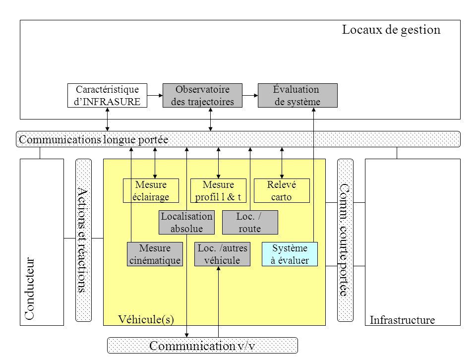 Locaux de gestion Véhicule(s) Conducteur Infrastructure Actions et réactions Communication v/v Communications longue portée Comm. courte portée Mesure