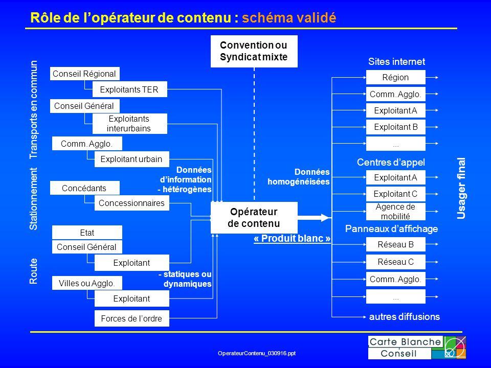 OperateurContenu_030916.ppt Rôle de l'opérateur de contenu : schéma validé Opérateur de contenu Conseil Régional Conseil Général Comm. Agglo. Exploita