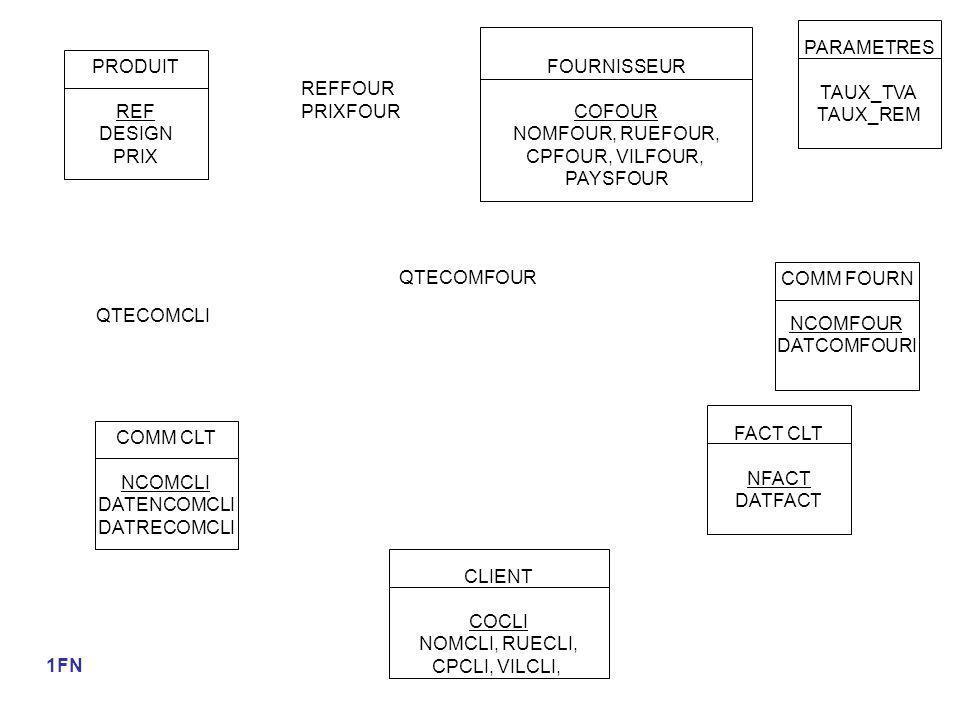 PRODUIT REF DESIGN PRIX FOURNISSEUR COFOUR NOMFOUR, RUEFOUR, CPFOUR, VILFOUR, PAYSFOUR PARAMETRES TAUX_TVA TAUX_REM CLIENT COCLI NOMCLI, RUECLI, CPCLI, VILCLI, COMM CLT NCOMCLI DATENCOMCLI DATRECOMCLI QTECOMCLI FACT CLT NFACT DATFACT COMM FOURN NCOMFOUR DATCOMFOURI REFFOUR PRIXFOUR QTECOMFOUR 1FN