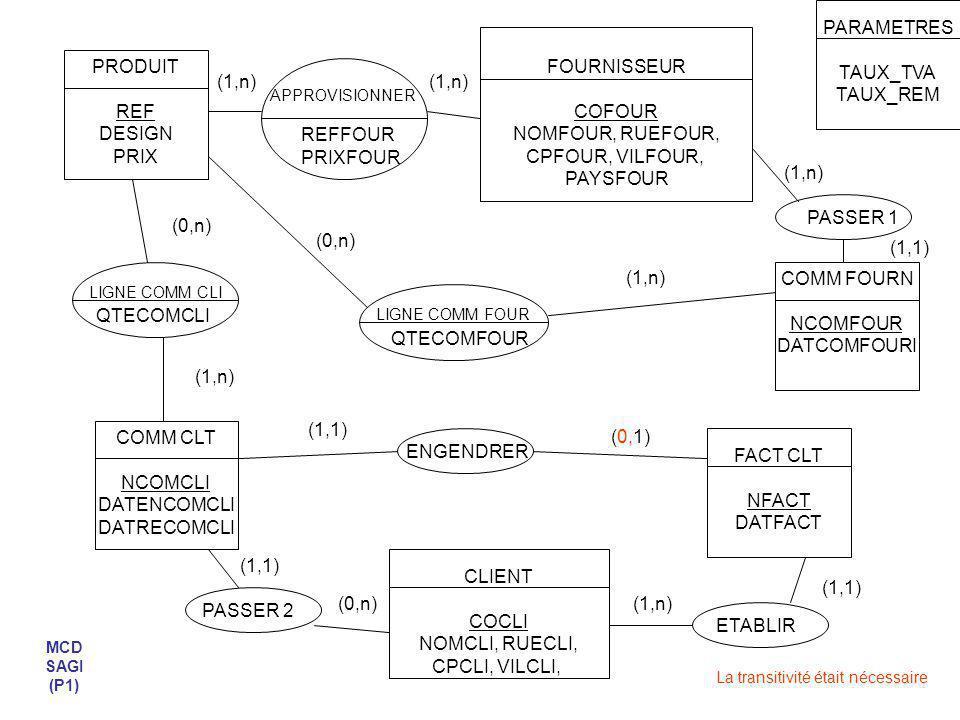 PRODUIT REF DESIGN PRIX TAUX_TVA FOURNISSEUR COFOUR NOMFOUR, RUEFOUR, CPFOUR, VILFOUR, PAYSFOUR CLIENT COCLI NOMCLI, RUECLI, CPCLI, VILCLI, COMM CLT NCOMCLI DATENCOMCLI DATRECOMCLI FACT CLT NFACT DATFACT COMM FOURN NCOMFOUR DATCOMFOURI REFFOUR PRIXFOUR MCD SAGI (P2) (0,n) QTECOMCLI LIGNE COMM CLI QTECOMFOUR LIGNE COMM FOUR (0,n) (1,n) (0,n) (1,n) APPROVISIONNER (1,n) (1,1) (1,n) PASSER 1 ENGENDRER (1,n) (0,1) PASSER 2 (1,1) ETABLIR(1,n) (1,1) QTEFACTCLI LIGNE FACT CLI (0,n) (1,n) CATEGORIE LIBCAT TAUX_REM APPARTENIR (1,n) (1,1)