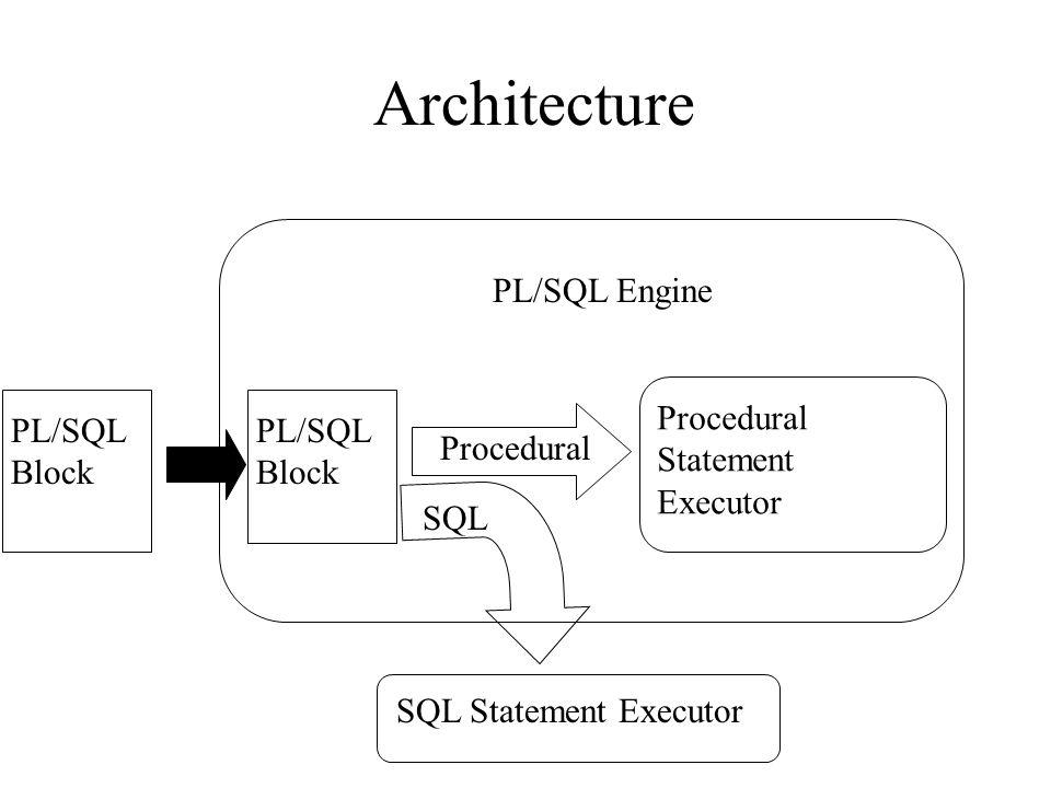 Architecture PL/SQL Engine PL/SQL Block PL/SQL Block Procedural Statement Executor Procedural SQL SQL Statement Executor