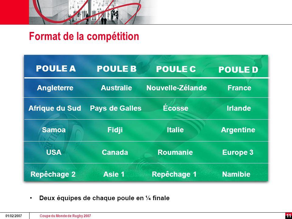 Coupe du Monde de Rugby 2007 01/02/2007 11 Format de la compétition Deux équipes de chaque poule en ¼ finale POULE A POULE B POULE C POULE D Angleterr