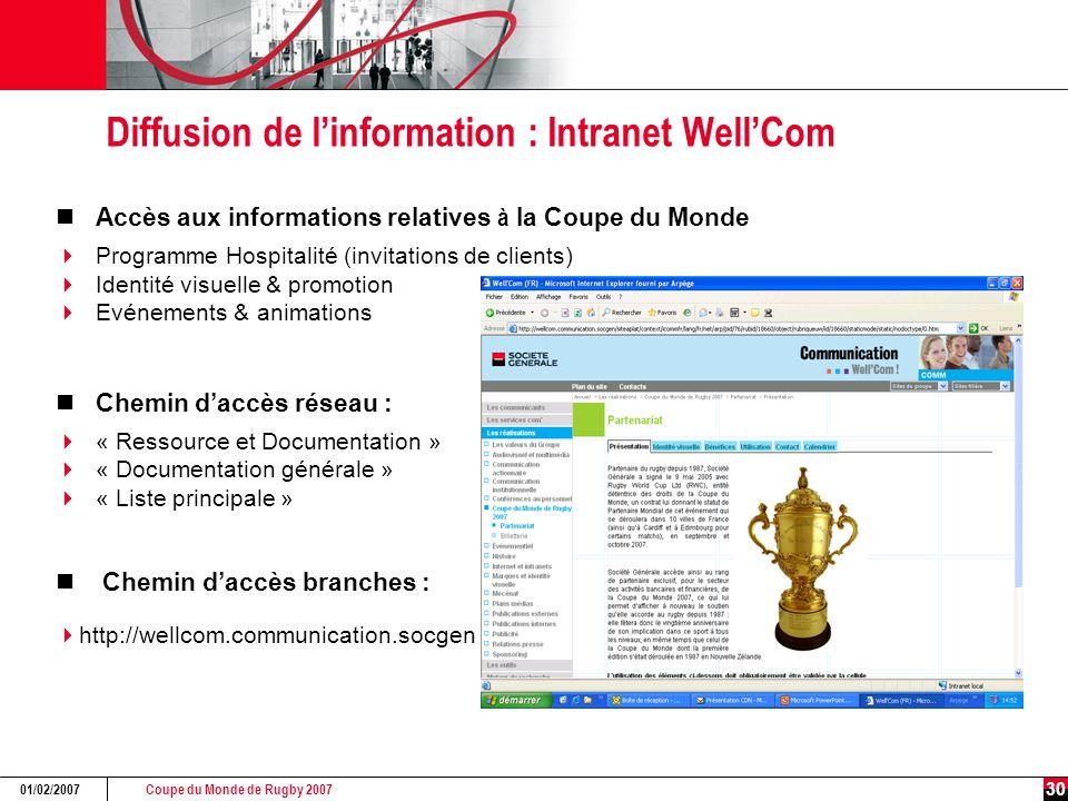 Coupe du Monde de Rugby 2007 01/02/2007 30 Diffusion de l'information : Intranet Well'Com Accès aux informations relatives à la Coupe du Monde  Progr