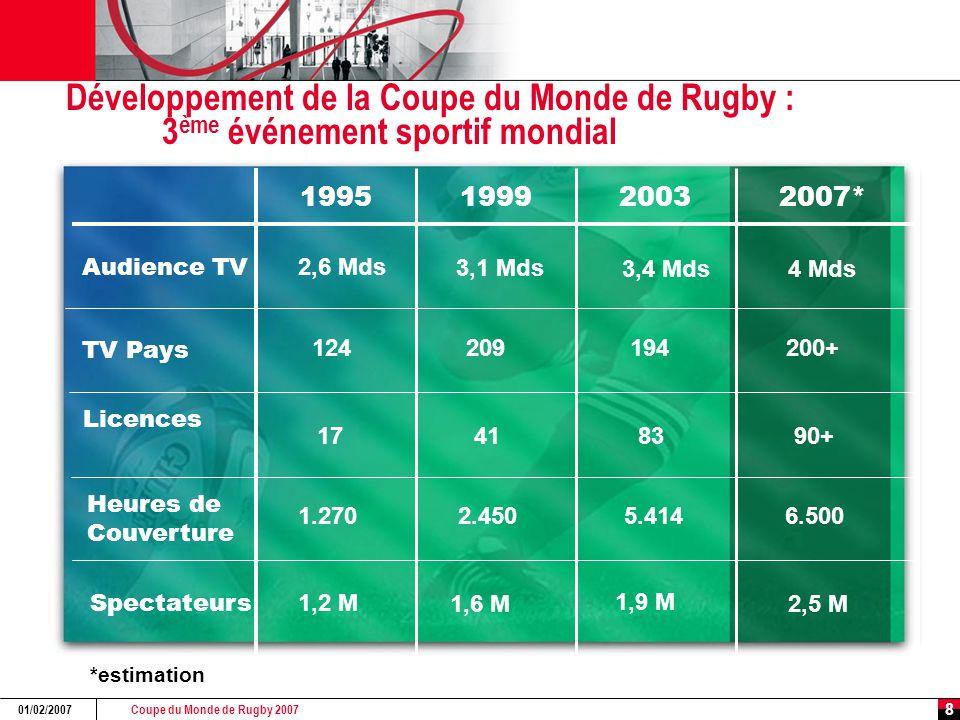 Coupe du Monde de Rugby 2007 01/02/2007 8 Développement de la Coupe du Monde de Rugby : 3 ème événement sportif mondial 1995199920032007* Audience TV TV Pays Licences Heures de Couverture Spectateurs 2,6 Mds 3,1 Mds 3,4 Mds 4 Mds 124209194200+ 17418390+ 1.2702.4505.4146.500 1,2 M 1,6 M 1,9 M 2,5 M *estimation