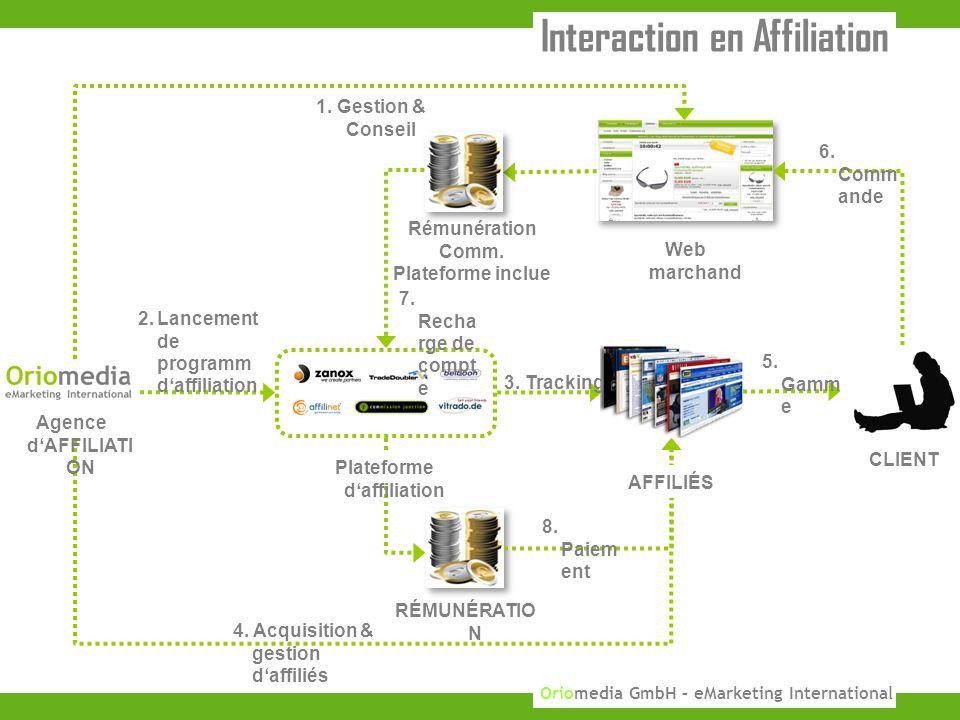 8 KUPONA GmbH 2010 Oriomedia GmbH – eMarketing International 2.Lancement de programm d'affiliation CLIENT Web marchand Rémunération Comm.