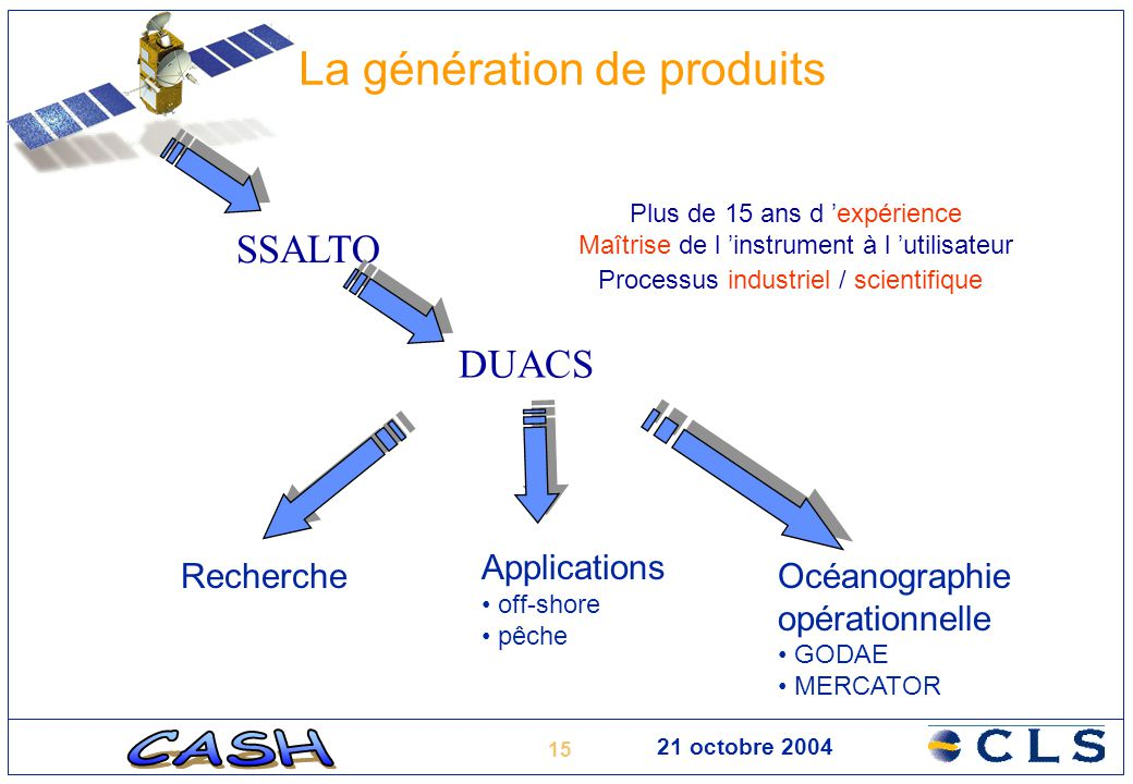 15 21 octobre 2004 La génération de produits SSALTO DUACS Plus de 15 ans d 'expérience Maîtrise de l 'instrument à l 'utilisateur Processus industriel