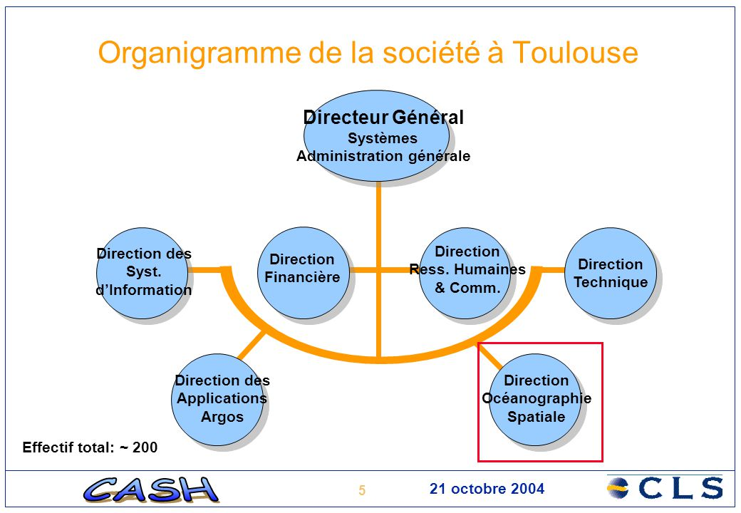 5 21 octobre 2004 Organigramme de la société à Toulouse Direction des Syst. d'Information Direction Financière Direction Ress. Humaines & Comm. Direct