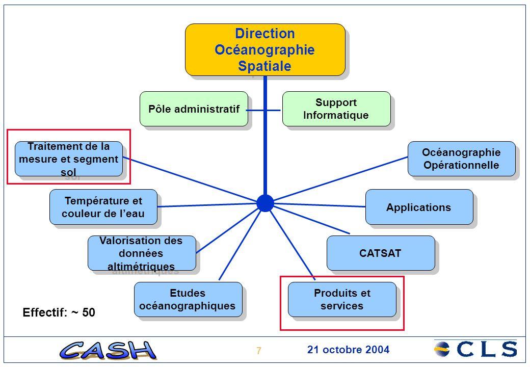7 Direction Océanographie Spatiale Pôle administratif Support Informatique Traitement de la mesure et segment sol Température et couleur de l'eau Valo