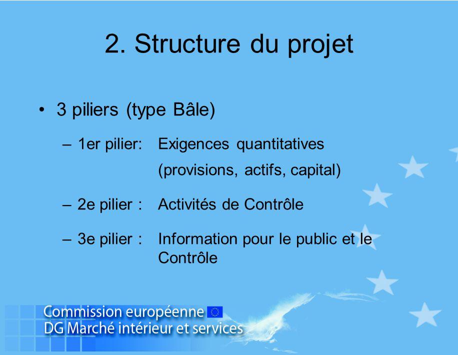 2. Structure du projet 3 piliers (type Bâle) –1er pilier:Exigences quantitatives (provisions, actifs, capital) –2e pilier : Activités de Contrôle –3e