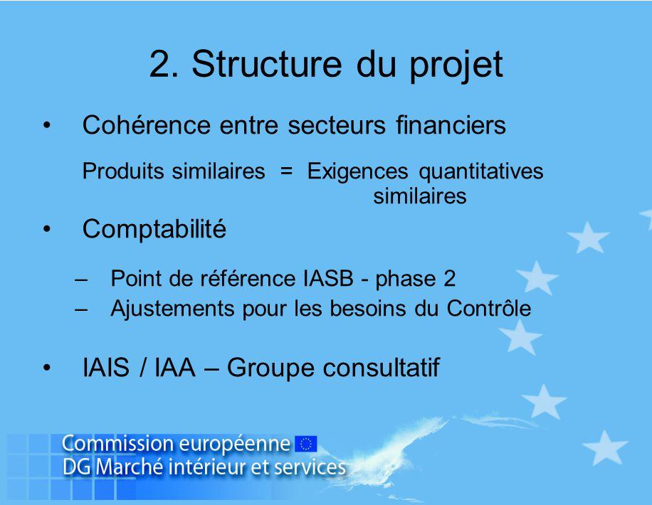 Cohérence entre secteurs financiers Produits similaires =Exigences quantitatives similaires Comptabilité –Point de référence IASB - phase 2 –Ajustemen
