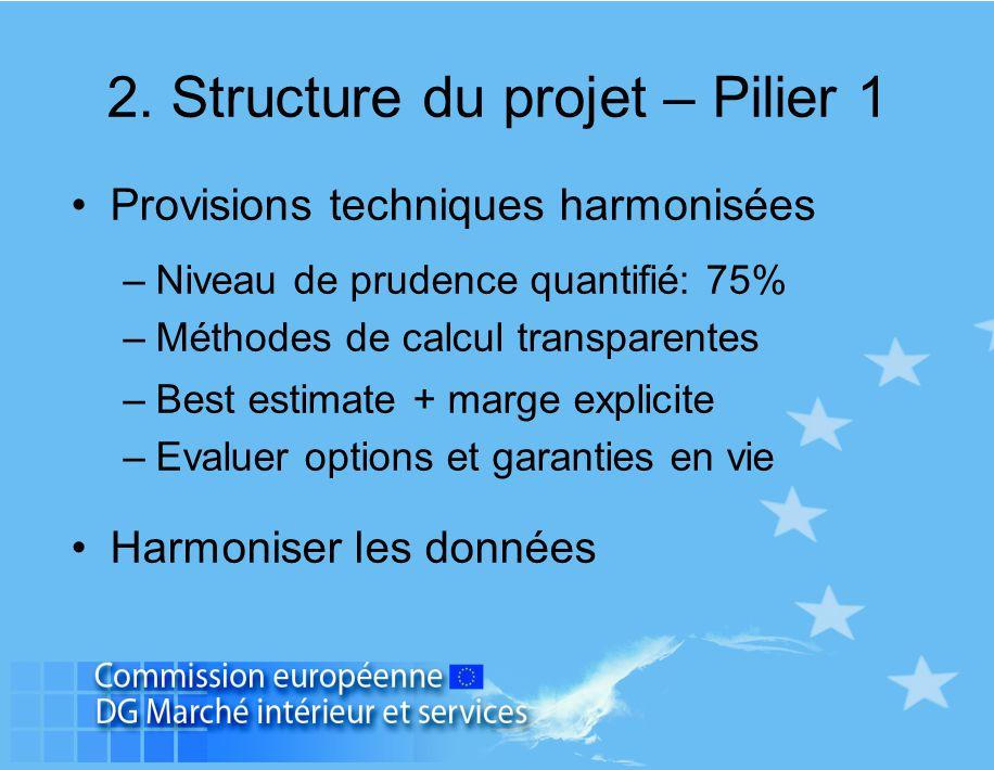Provisions techniques harmonisées –Niveau de prudence quantifié: 75% –Méthodes de calcul transparentes –Best estimate + marge explicite –Evaluer optio