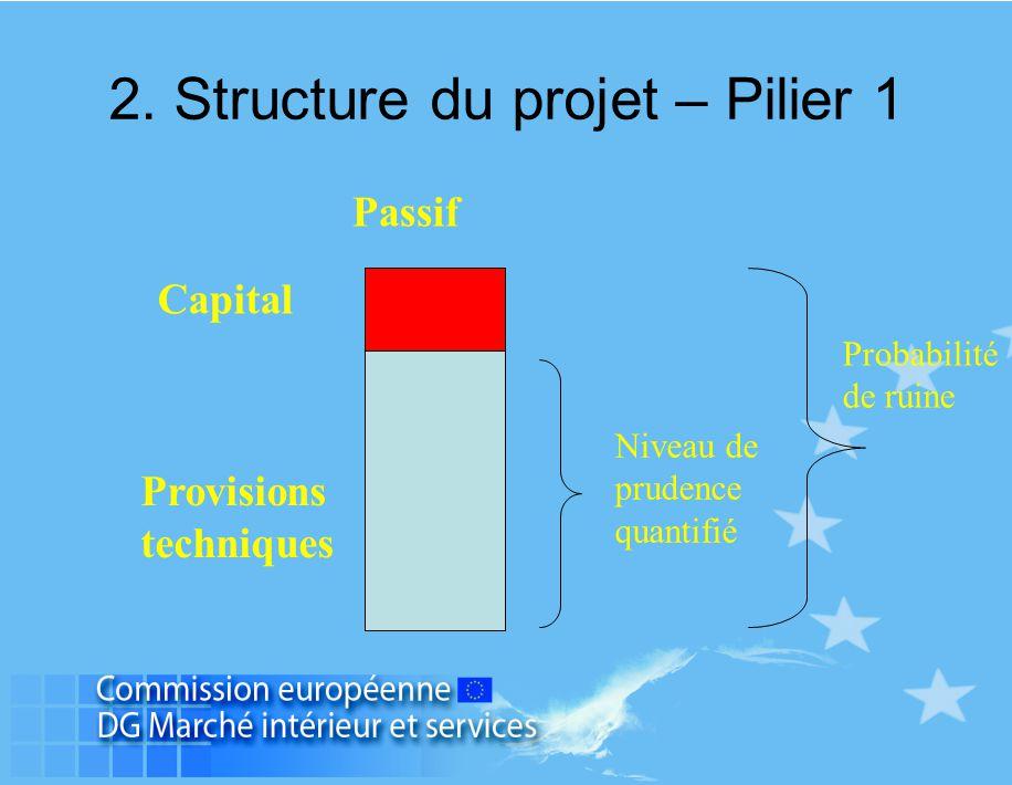 Passif Capital Provisions techniques Niveau de prudence quantifié Probabilité de ruine 2. Structure du projet – Pilier 1