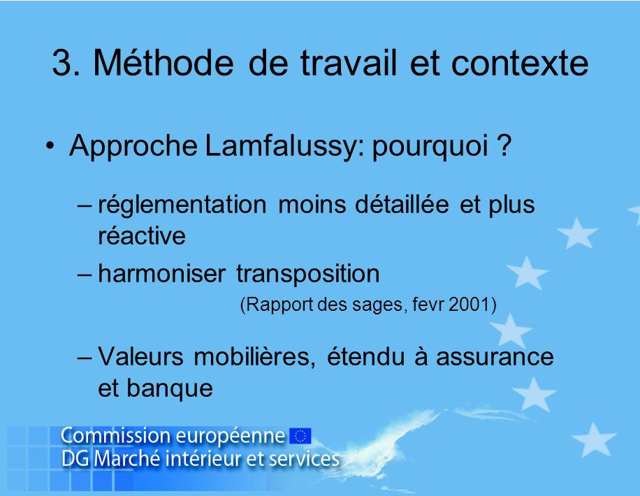3. Méthode de travail et contexte Approche Lamfalussy: pourquoi ? –réglementation moins détaillée et plus réactive –harmoniser transposition (Rapport