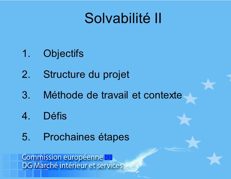 SOLVABILITE II IASB comptabilité Actuaires (IAA, Groupe consultatif) USA/NAIC IAIS Solvabilité Projets australien, canadien et suisse OCDE Projets Etats Membres Bâle II 3.
