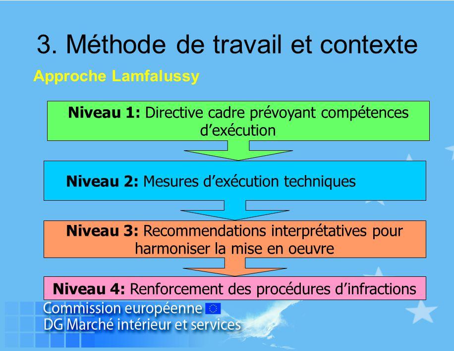 Niveau 1: Directive cadre prévoyant compétences d'exécution Niveau 3: Recommendations interprétatives pour harmoniser la mise en oeuvre Niveau 4: Renf