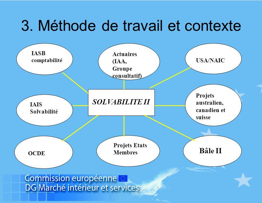 SOLVABILITE II IASB comptabilité Actuaires (IAA, Groupe consultatif) USA/NAIC IAIS Solvabilité Projets australien, canadien et suisse OCDE Projets Eta