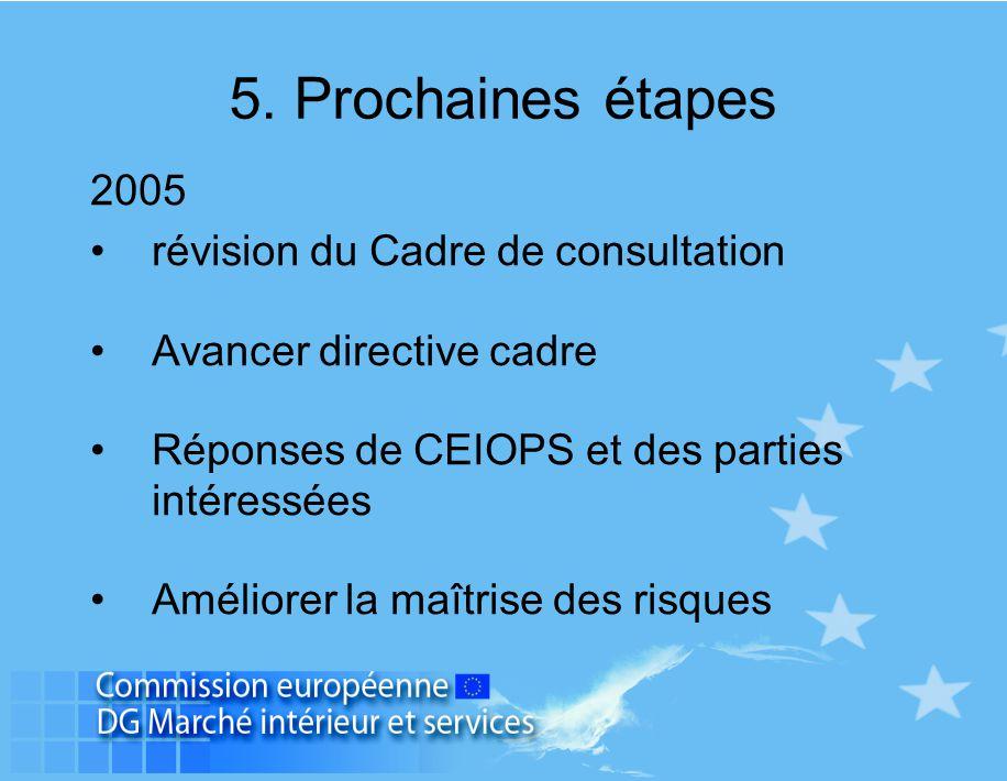 5. Prochaines étapes 2005 révision du Cadre de consultation Avancer directive cadre Réponses de CEIOPS et des parties intéressées Améliorer la maîtris