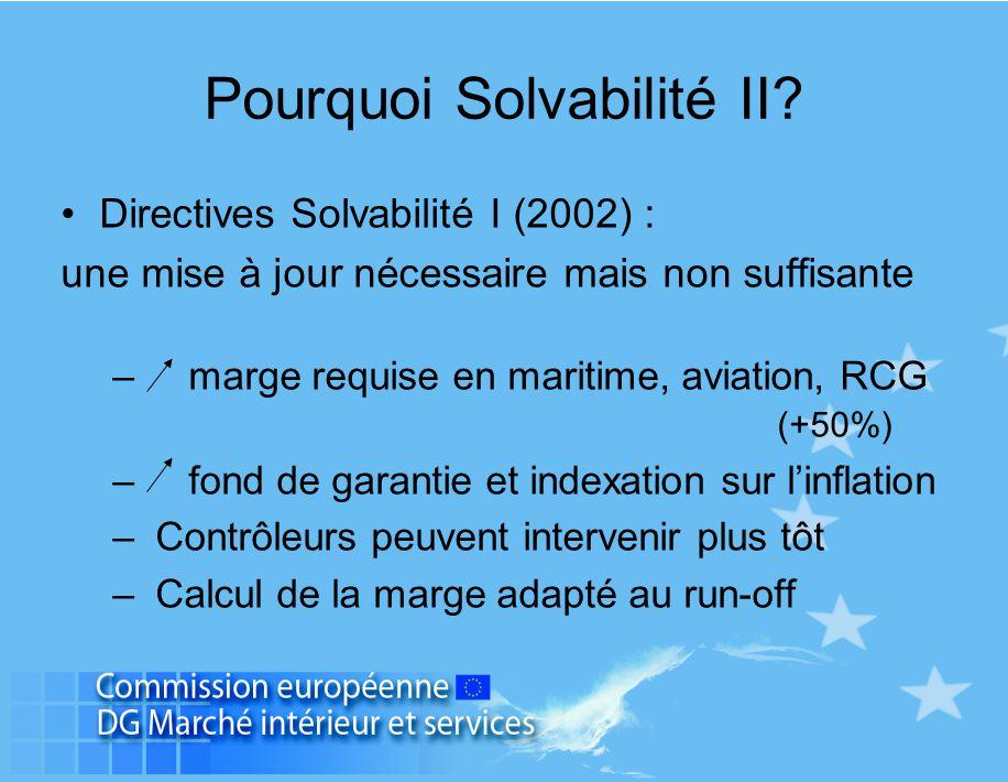 Pourquoi Solvabilité II? Directives Solvabilité I (2002) : une mise à jour nécessaire mais non suffisante – marge requise en maritime, aviation, RCG (