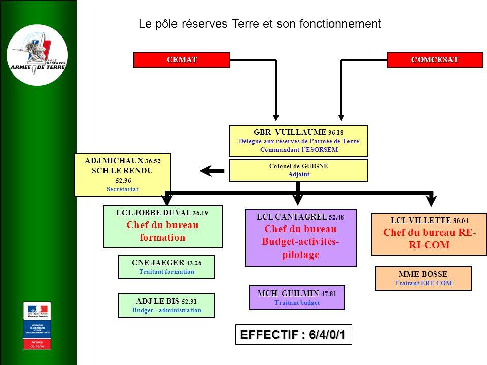Le pôle réserves Terre et son fonctionnement GENERAL DRAT / ESORSEM GROUPE DE PILOTAGE POLE RESERVES TERRE EMAT / BPFB (en tant que de besoin) + IAT / CPB + Conseiller Réserves CEMAT BUREAU FORMATION 2/1/0/0 BUREAU BUDGET ACTIVITES PILOTAGE 1/1/0/0 BUREAU RELATIONS EXT / INT.