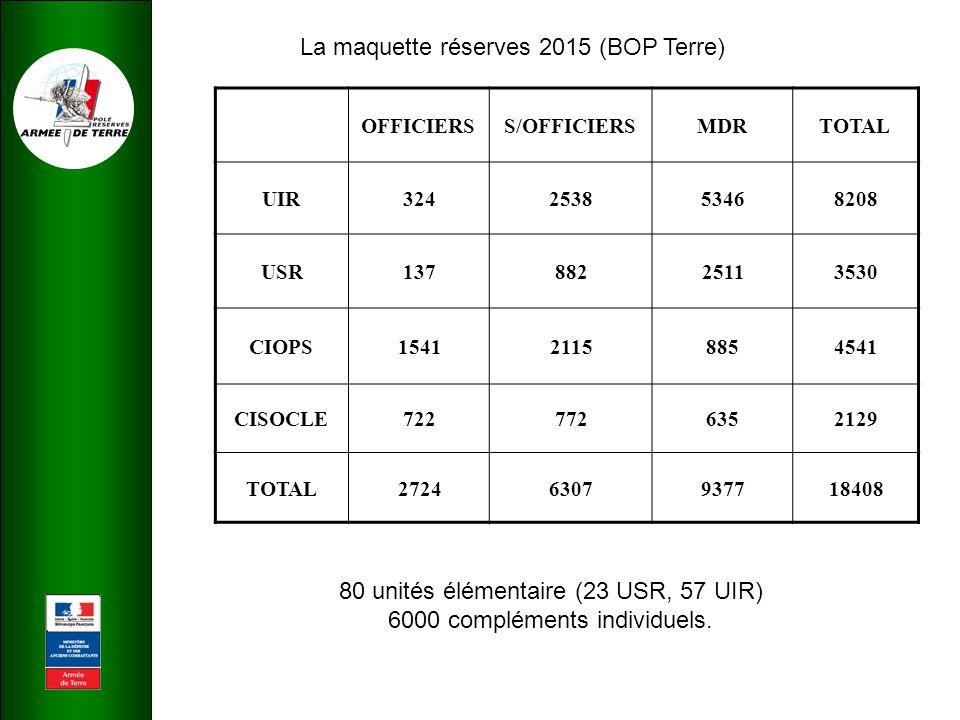 La maquette réserves 2015 (BOP Terre) OFFICIERSS/OFFICIERSMDRTOTAL UIR324253853468208 USR13788225113530 CIOPS154121158854541 CISOCLE7227726352129 TOTAL27246307937718408 80 unités élémentaire (23 USR, 57 UIR) 6000 compléments individuels.