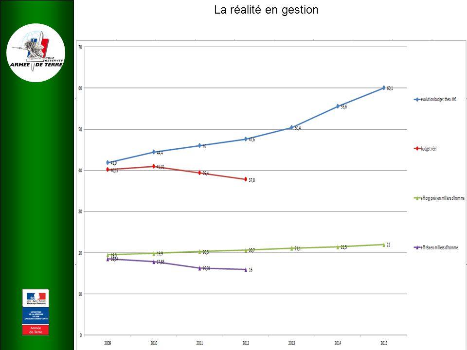 BUDGET 2012 Une H1 ferme 37.86 Un impératif : éviter les coupes franches en cours d'année - 1 enveloppe conséquente « réserve de gestion du DRAT »; - 1 enveloppe « spécifique FMIR »; - 1enveloppe « formation du CAF »; - répartition du reste aux têtes de chaine en 2 périodes de consommation : 10/12° jusqu'au 31 octobre, puis 2/12° jusqu'au 31 décembre 2012.
