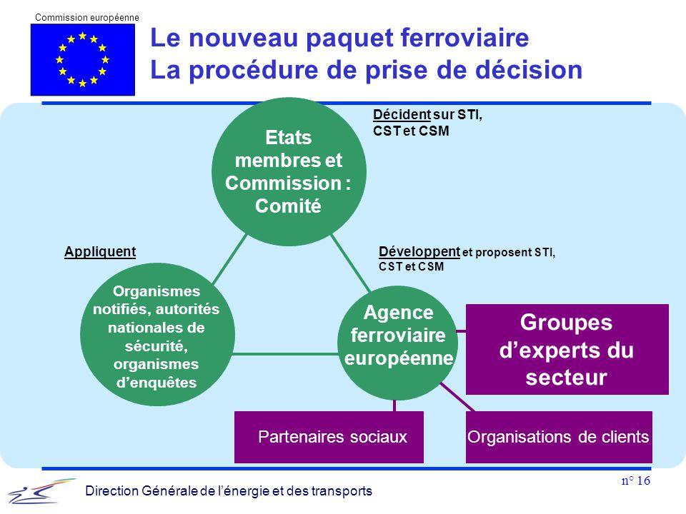 n° 16 Commission européenne Direction Générale de l'énergie et des transports Développent et proposent STI, CST et CSM Décident sur STI, CST et CSM Or