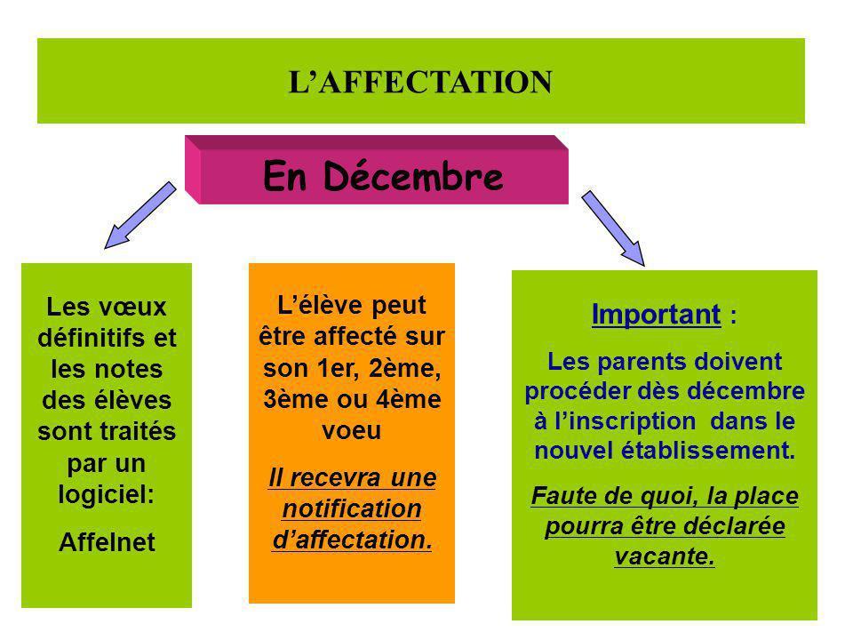 L'AFFECTATION En Décembre Les vœux définitifs et les notes des élèves sont traités par un logiciel: Affelnet L'élève peut être affecté sur son 1er, 2è