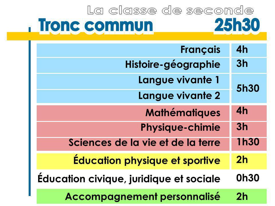 Le sport au lycée (suite) Admission : - sélection du niveau sportif par la Direction Jeunesse et Sport.