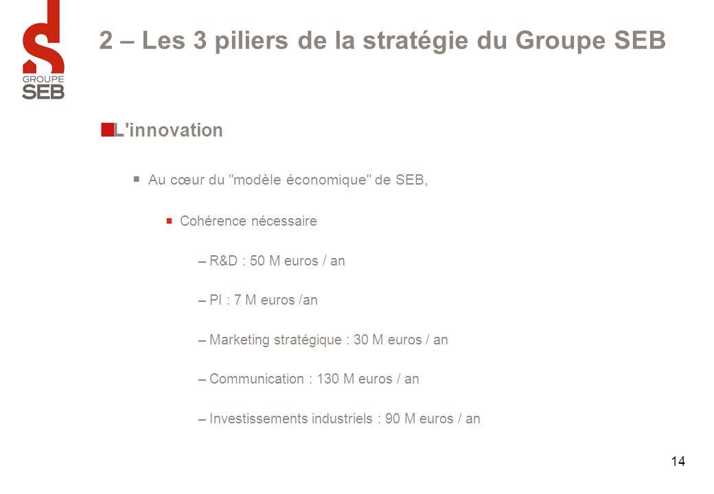 14 2 – Les 3 piliers de la stratégie du Groupe SEB L'innovation  Au cœur du