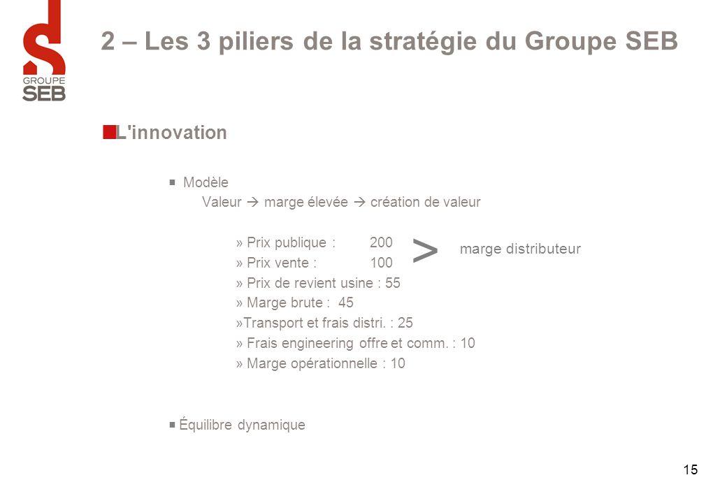 15 2 – Les 3 piliers de la stratégie du Groupe SEB L'innovation  Modèle Valeur  marge élevée  création de valeur » Prix publique : 200 » Prix vente
