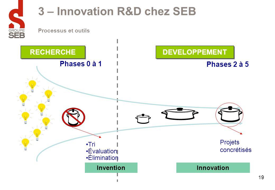 19 3 – Innovation R&D chez SEB Projets concrétisés Phases 0 à 1 Tri Évaluation Élimination RECHERCHE DEVELOPPEMENT InventionInnovation Phases 2 à 5 Pr