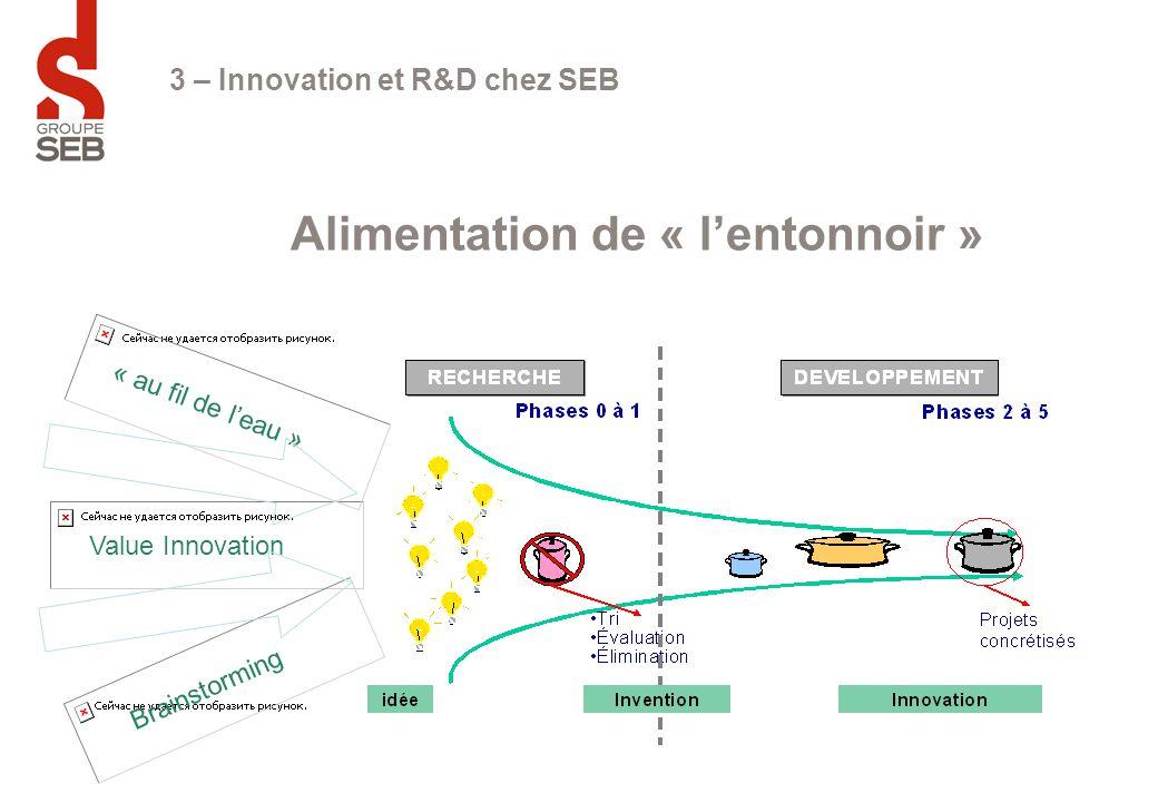 3 – Innovation et R&D chez SEB Alimentation de « l'entonnoir » Value Innovation Brainstorming « au fil de l'eau »