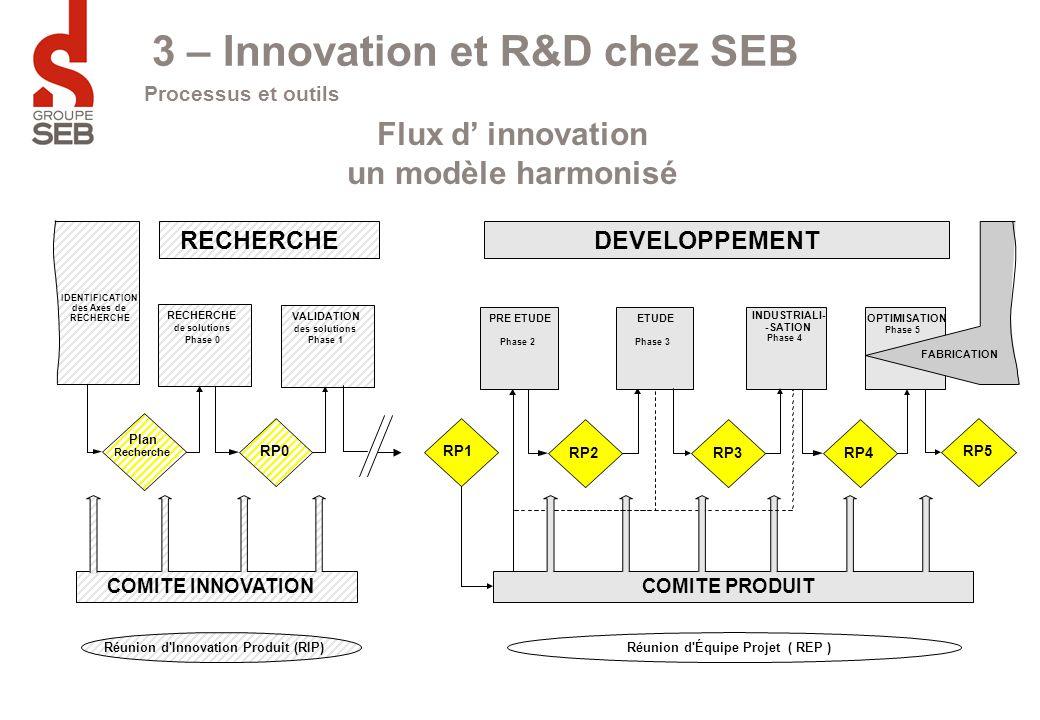 3 – Innovation et R&D chez SEB Flux d' innovation un modèle harmonisé Processus et outils