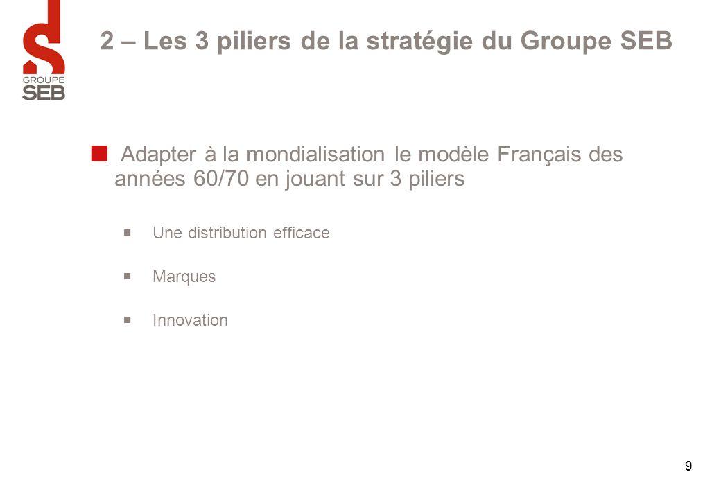 9 2 – Les 3 piliers de la stratégie du Groupe SEB Adapter à la mondialisation le modèle Français des années 60/70 en jouant sur 3 piliers  Une distri