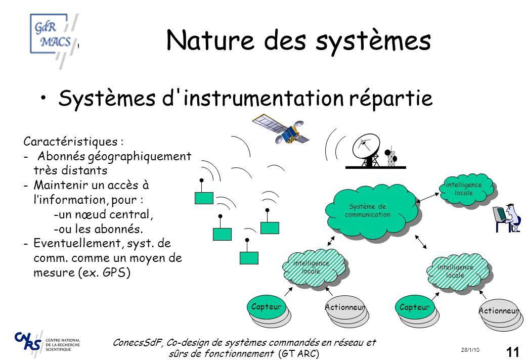 28/1/10 ConecsSdF, Co-design de systèmes commandés en réseau et sûrs de fonctionnement (GT ARC) 11 Nature des systèmes Systèmes d'instrumentation répa