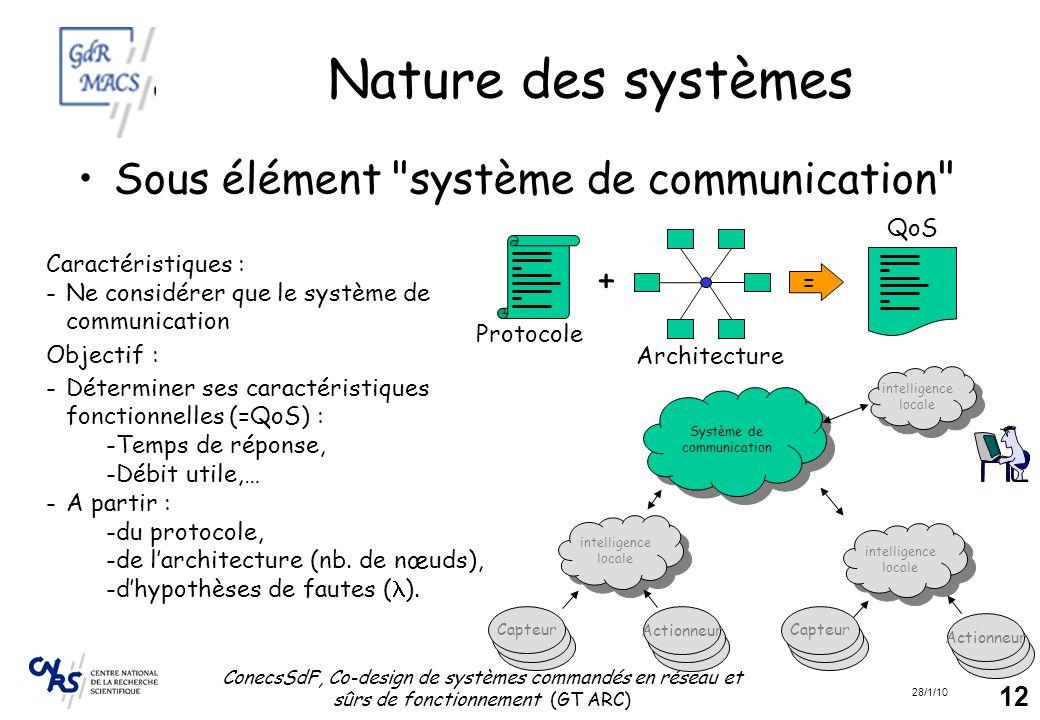 28/1/10 ConecsSdF, Co-design de systèmes commandés en réseau et sûrs de fonctionnement (GT ARC) 12 Nature des systèmes Sous élément