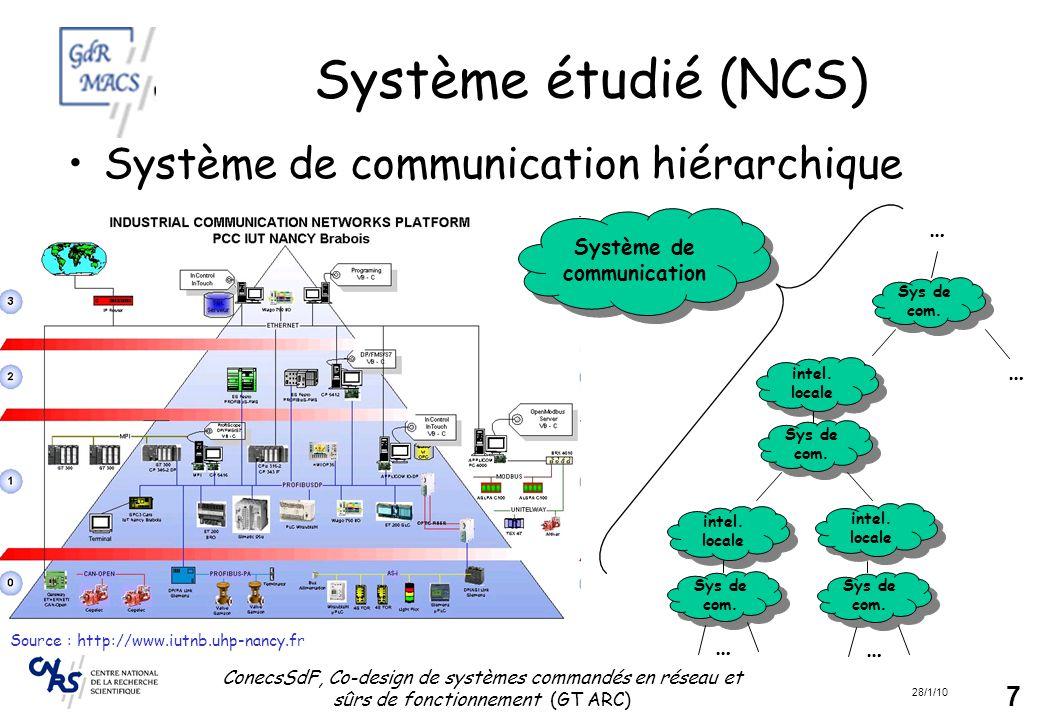 28/1/10 ConecsSdF, Co-design de systèmes commandés en réseau et sûrs de fonctionnement (GT ARC) 8 Outils ou Matériels utilisés Outils : –TrueTime (Matlab/Simulink) –OpNet –des plate-formes de simulation logiciel Matériels : –Robots mobiles Khepera Robotino (Festo) Robucar/Cycab –Architecture robotisé –Nœuds : Motes MicaZ, i-Mote2 ZigbeePro, 6loWPAN TOI CC2431 Possesseurs : GIPSA-Lab, LAGIS (Travel), LIRMM, LORIA (Samovar), ICAM