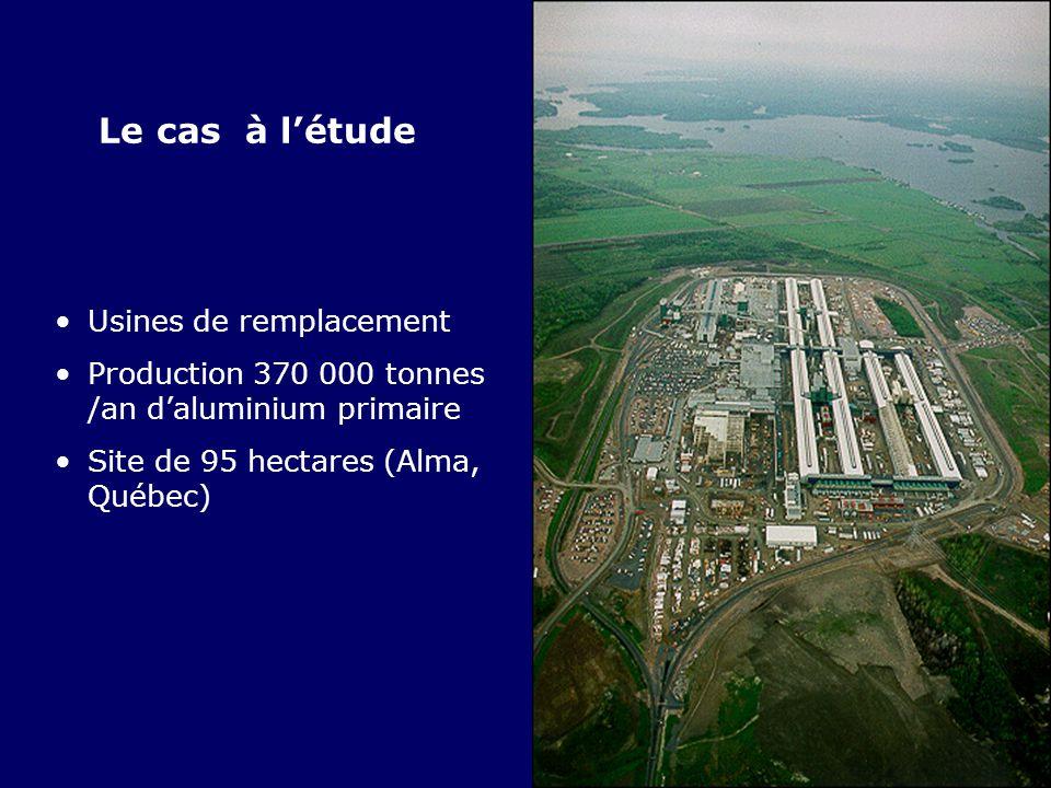 Le cas à l'étude Usines de remplacement Production 370 000 tonnes /an d'aluminium primaire Site de 95 hectares (Alma, Québec)