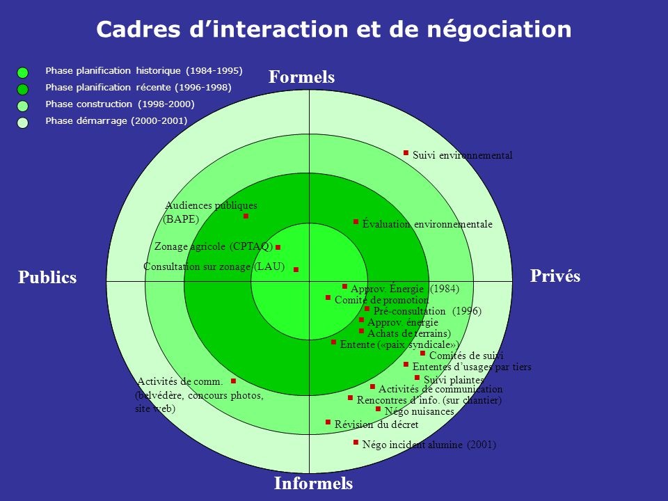 Cadres d'interaction et de négociation Formels Informels Publics Privés  Approv. Énergie (1984)  Consultation sur zonage (LAU) Zonage agricole (CPTA