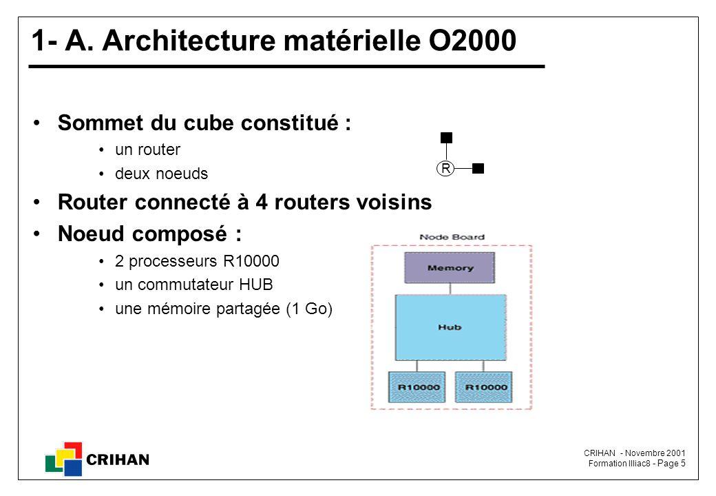 CRIHAN - Novembre 2001 Formation Illiac8 - Page 5 Sommet du cube constitué : un router deux noeuds Router connecté à 4 routers voisins Noeud composé : 2 processeurs R10000 un commutateur HUB une mémoire partagée (1 Go) 1- A.